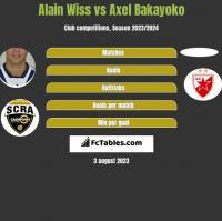 Alain Wiss vs Axel Bakayoko h2h player stats
