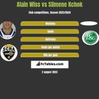 Alain Wiss vs Slimene Kchok h2h player stats
