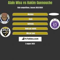 Alain Wiss vs Hakim Guenouche h2h player stats