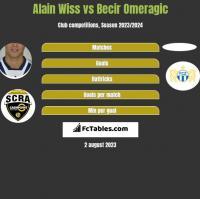 Alain Wiss vs Becir Omeragic h2h player stats