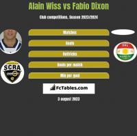 Alain Wiss vs Fabio Dixon h2h player stats