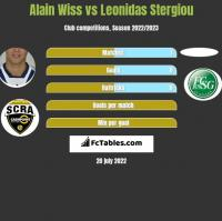Alain Wiss vs Leonidas Stergiou h2h player stats