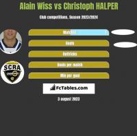 Alain Wiss vs Christoph HALPER h2h player stats