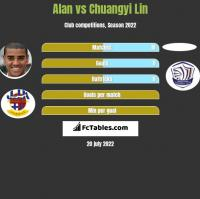 Alan vs Chuangyi Lin h2h player stats