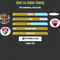 Alan vs Dalun Zheng h2h player stats