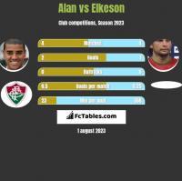Alan vs Elkeson h2h player stats