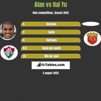 Alan vs Hai Yu h2h player stats