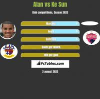 Alan vs Ke Sun h2h player stats