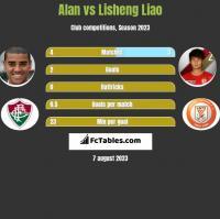 Alan vs Lisheng Liao h2h player stats