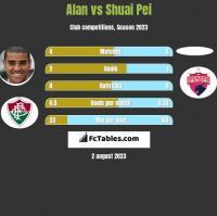 Alan vs Shuai Pei h2h player stats