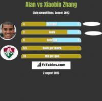 Alan vs Xiaobin Zhang h2h player stats