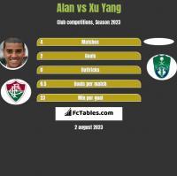 Alan vs Xu Yang h2h player stats