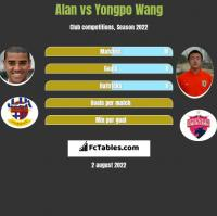 Alan vs Yongpo Wang h2h player stats