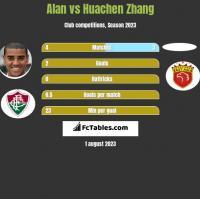Alan vs Huachen Zhang h2h player stats