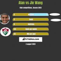 Alan vs Jie Wang h2h player stats