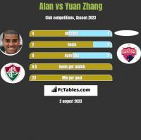 Alan vs Yuan Zhang h2h player stats