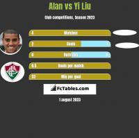Alan vs Yi Liu h2h player stats