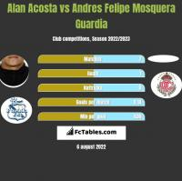 Alan Acosta vs Andres Felipe Mosquera Guardia h2h player stats