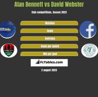 Alan Bennett vs David Webster h2h player stats