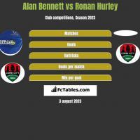 Alan Bennett vs Ronan Hurley h2h player stats