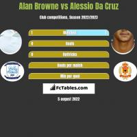 Alan Browne vs Alessio Da Cruz h2h player stats