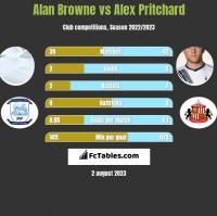 Alan Browne vs Alex Pritchard h2h player stats