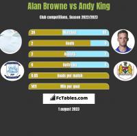 Alan Browne vs Andy King h2h player stats