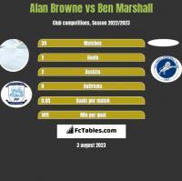 Alan Browne vs Ben Marshall h2h player stats