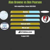 Alan Browne vs Ben Pearson h2h player stats