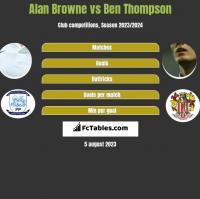 Alan Browne vs Ben Thompson h2h player stats