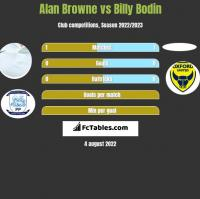 Alan Browne vs Billy Bodin h2h player stats