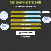 Alan Browne vs Brad Potts h2h player stats