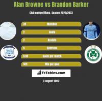 Alan Browne vs Brandon Barker h2h player stats