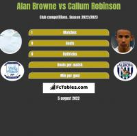 Alan Browne vs Callum Robinson h2h player stats