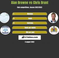 Alan Browne vs Chris Brunt h2h player stats