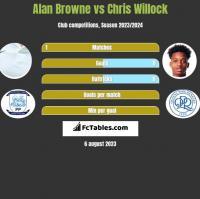 Alan Browne vs Chris Willock h2h player stats
