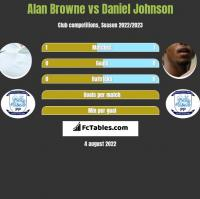 Alan Browne vs Daniel Johnson h2h player stats