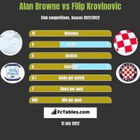 Alan Browne vs Filip Krovinovic h2h player stats