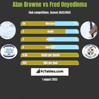 Alan Browne vs Fred Onyedinma h2h player stats