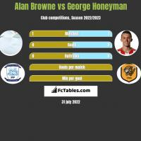 Alan Browne vs George Honeyman h2h player stats