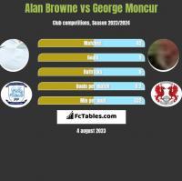 Alan Browne vs George Moncur h2h player stats