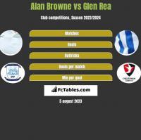 Alan Browne vs Glen Rea h2h player stats