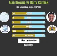 Alan Browne vs Harry Cornick h2h player stats