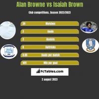 Alan Browne vs Isaiah Brown h2h player stats