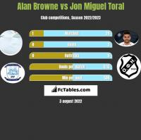 Alan Browne vs Jon Miguel Toral h2h player stats