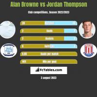 Alan Browne vs Jordan Thompson h2h player stats