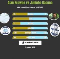 Alan Browne vs Juninho Bacuna h2h player stats