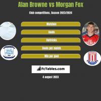 Alan Browne vs Morgan Fox h2h player stats