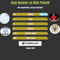 Alan Browne vs Nick Powell h2h player stats