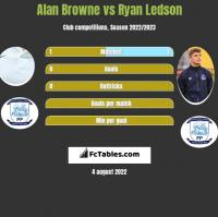 Alan Browne vs Ryan Ledson h2h player stats